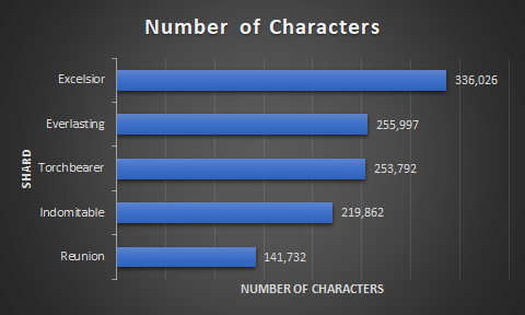 Number of Characters on Homecoming Servers as of March 2020
